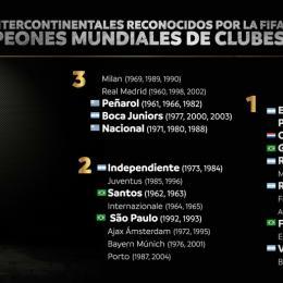 Fifa reconhece títulos mundiais de Flamengo, Grêmio, Santos e São Paulo
