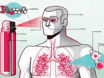 Entenda como funciona o famoso spray de pimenta