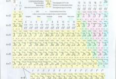 Você sabe como surgiu a tabela periódica?
