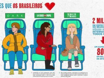 Saiba quais são as séries que os brasileiros amam