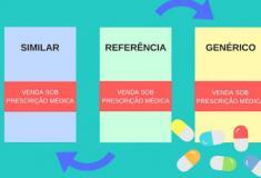 Você sabe qual a diferença entre medicamento de referência, similar e genérico?