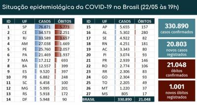 Brasil tem 21.048 mortes e 330.890 mil confirmações de infecção pelo novo coronavírus, diz ministério