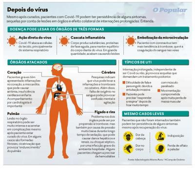 Cresce procura nas unidades de saúde de Goiás para tratar sequelas da Covid-19