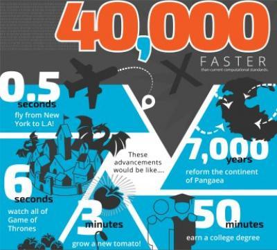 Simulação de novos materiais fica 42.000 vezes mais rápida